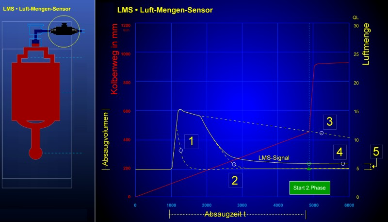 Fig. 3: FFCS signal curve during the injection process, Source: Electronics GmbH1) LMS signal curve with a blocked filter2) Theoretical LMS signal curve in case of ideal mold ventilation3) Mold not ventilated4) Mold ventilated5) Leakage rate