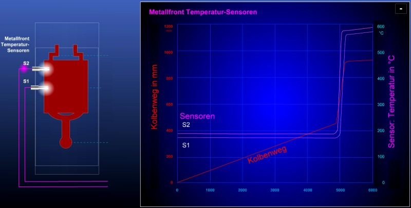 Fig. 2: Mold cavity temperature progress depending on the time, recorded by using a metal fron termperature sensor MFTS (S1, S2) by Electronics GmbH