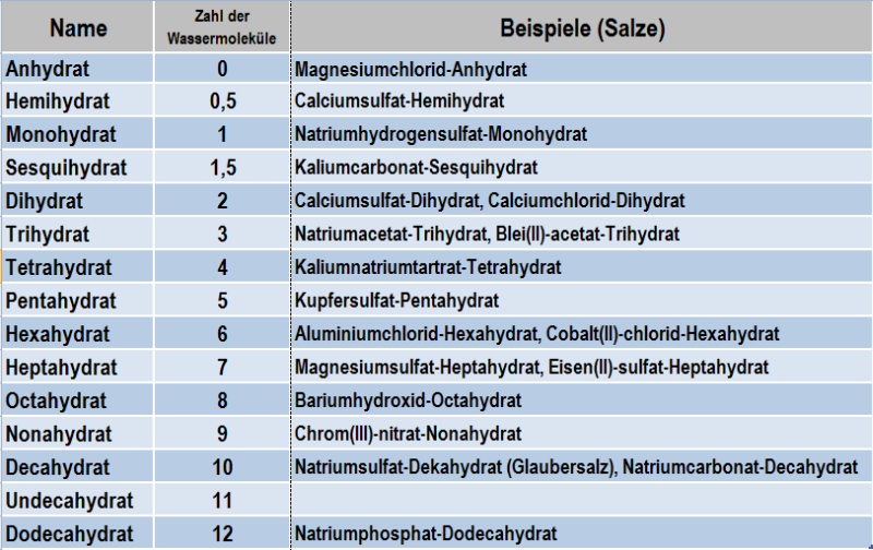 Table 1: Hydrate nomenclature