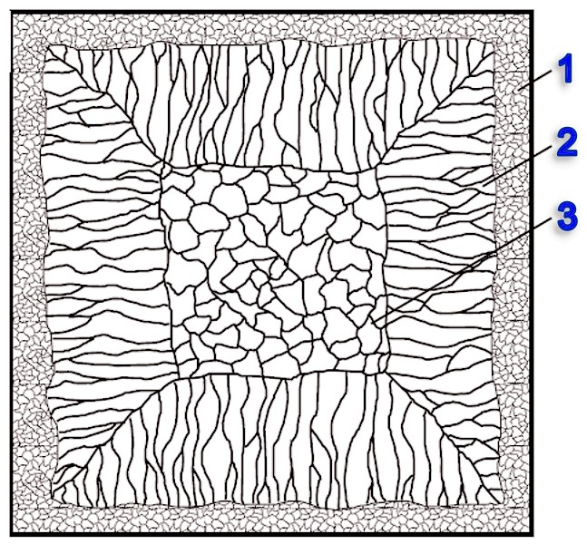 Fig. 3: Characteristic casting structure in a casting block, according to S. Engler, 1981