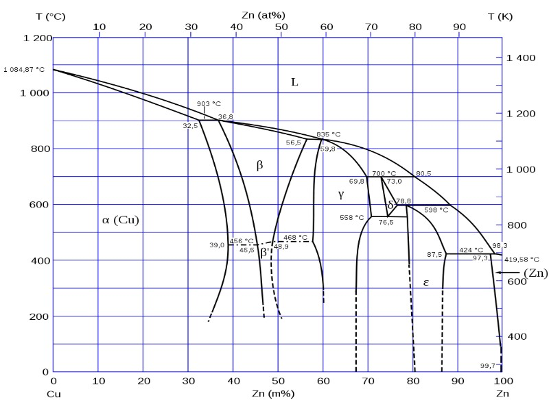 Fig. 1: Phase diagram of the Cu-Zn (brass) system with several intermetallic phases, source: Wikimedia Commons