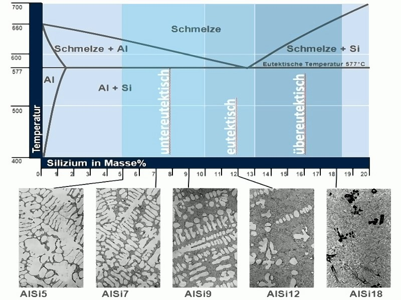 Fig. 3: Al-Si phase diagram and structures of various Al-Si alloys, source: Aleris German Works GmbH, Casting Alloys Catalog