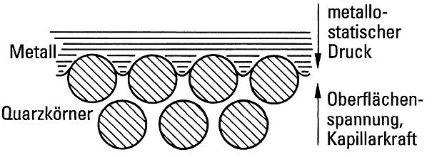 Bild 1: Kräftegleichgewicht an der Grenzfläche Metall/ Form (schematisch)