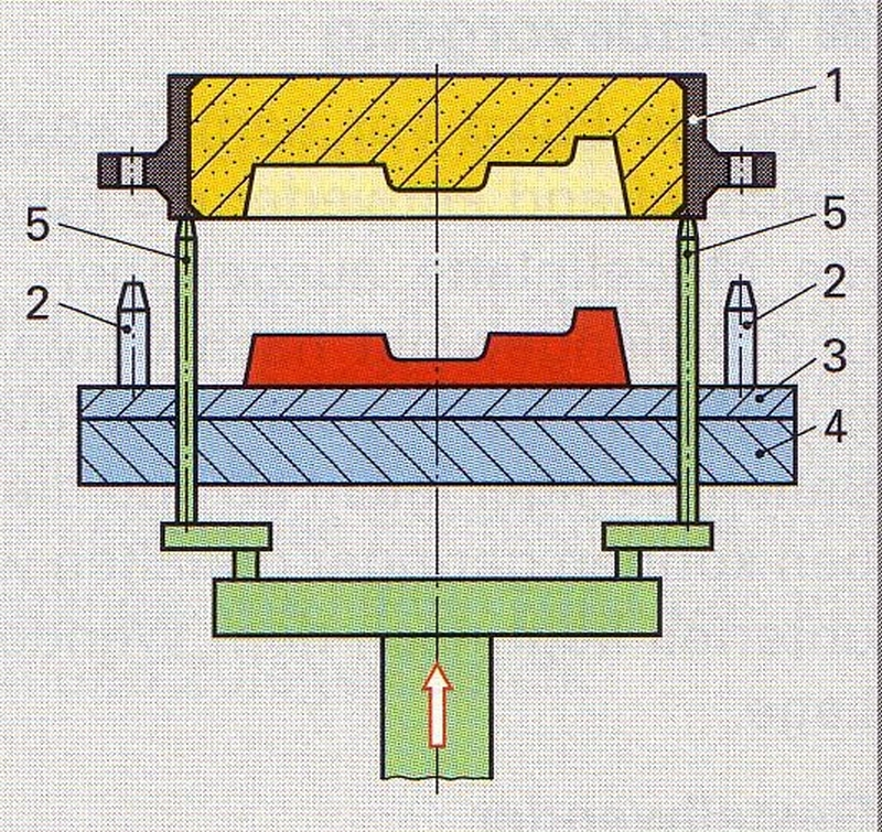 Fig. 1: Separating the pattern from the mold by means of lifting pins (source: Grund- und Fachkenntnisse gießereitechnischer Berufe, Verlag Handwerk und Technik)1) Mold box, 2) Pattern plate pins, 3) Pattern plate, 4) Molding machine table, 5) Lifting pings