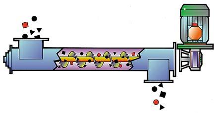 Fig. 1: Principle of a screw conveyor (schematic)