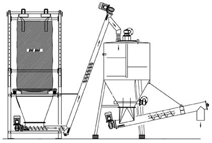Fig. 3: Possible installation options for screw conveyors