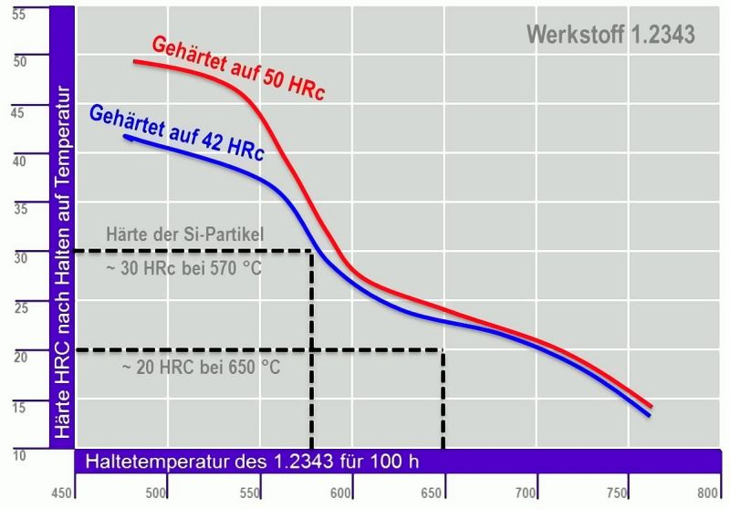 Fig. 3: Comparison of the hardness of pre-solidified Si particles and the hardness of the hot-forming steel 1.2343 upon holding temperature for 100h