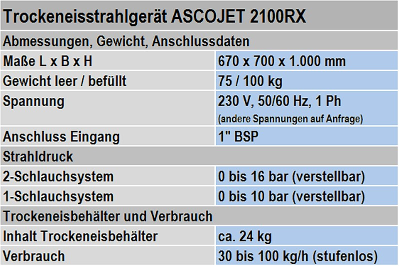 Table 1: Technical data of an ASCOJET 2001 RX dry ice blasting unit from ASCO Kohlensäure AG (subject to technical modifications)