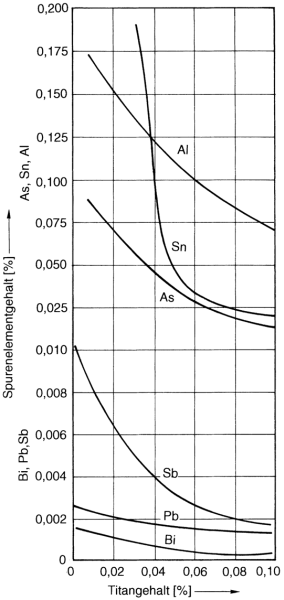 Fig. 1: Influence of various interfering/trace elements on the propensity for nodular graphite formation; below the curves, graphite is present in nodular form, and above the curves, other graphite shapes prevail.