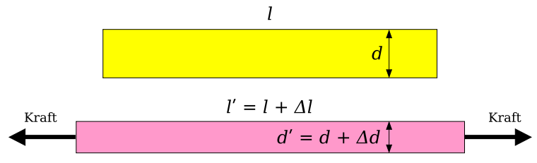 Fig. 1: Representation of Poisson's ratio as a non-dimensional parameter (source: Wikipedia)