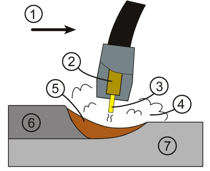 Fig. 2:  Principle of the MIG welding process, source: Wikipedia Commons, author: Nathaniel C. Sheetz1) Feed direction2) Contact bush3) Welding wire4) Shielding gas5) Molten material6) Weld bead7) Base material
