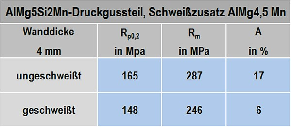 Table 1: Strength characteristics with and without welding, source: Rheinfelden Alloys GmbH & Co. KG