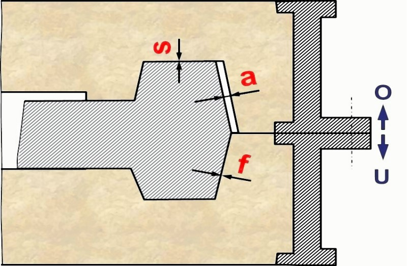 Fig. 1: Position of different core clearances according to EN 12890