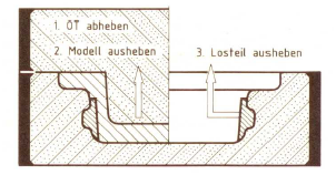Fig. 1: Mold including a loose piece with the pattern molded in on the right and demolded on the left (according to R. Roller)
