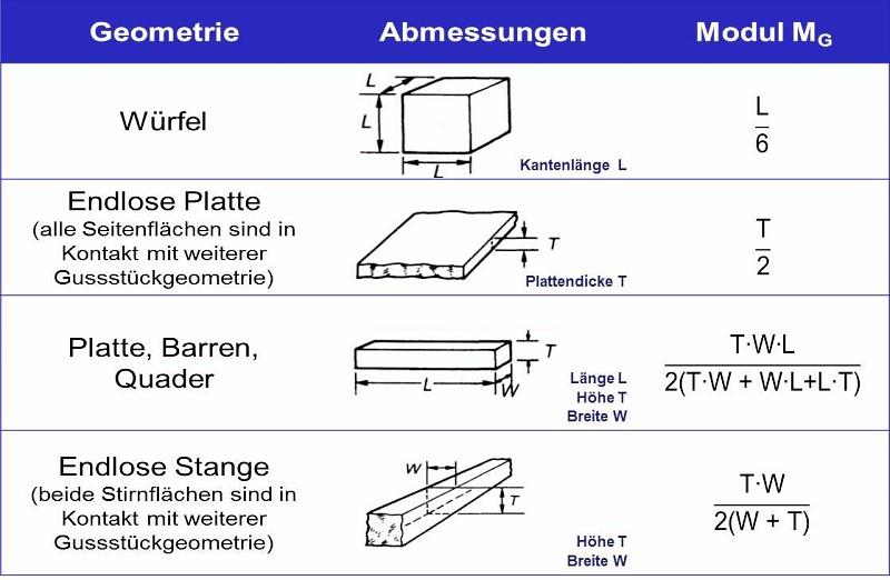 Fig. 1: Casting moduli of simple geometries