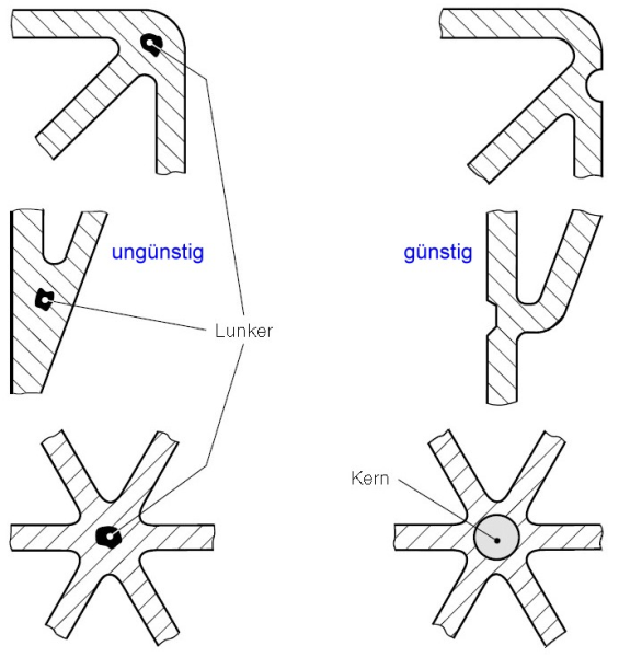 Fig. 5:  Formation of junctions