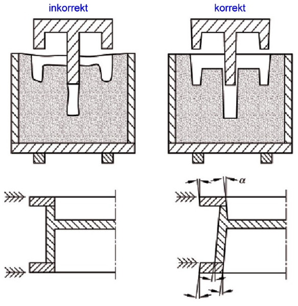 Fig. 8:  Inclined stripping surfaces and mold inclinations