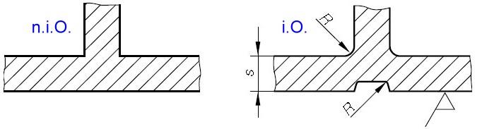 Fig. 10: Prevention of sharp edges