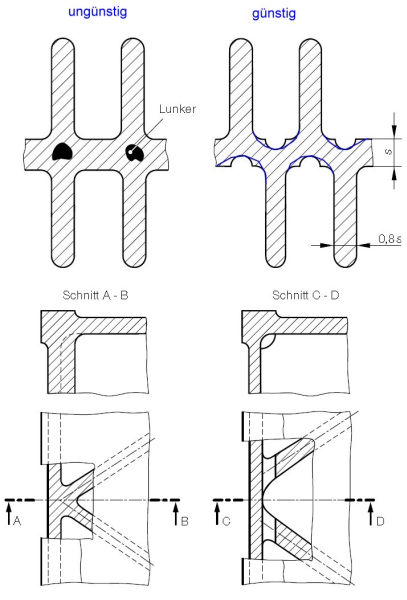 Fig. 11: Correct design of ribbing and rib connections