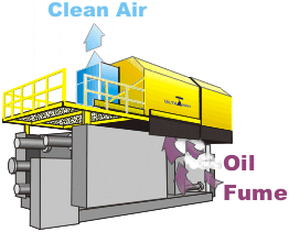 Fig. 2:  Purifying exhaust air containing fumes at a die casting machine (KMA Umwelttechnik GmbH, Königswinter)