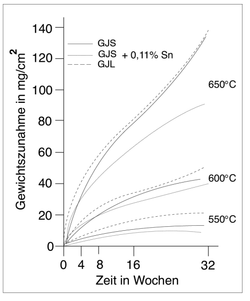 Fig. 1: Oxidation (GJS scaling at between 550 and 650°C (according to K. Röhrig)