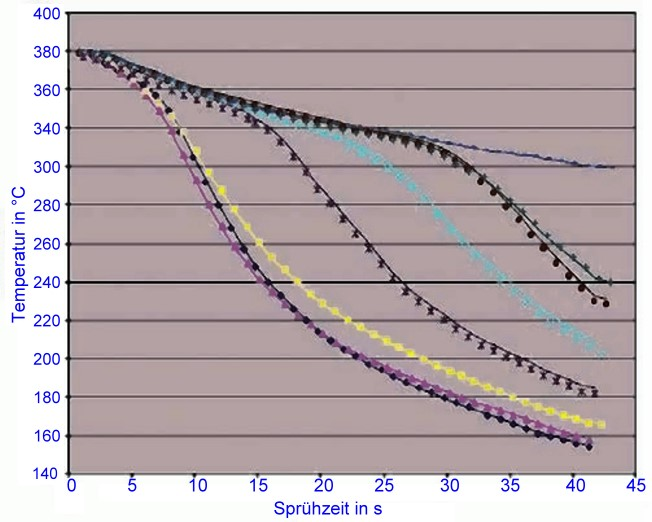 Fig. 2:  Different cooling rates at the mold surface upon use of different release agents, photo: Chem-Trend