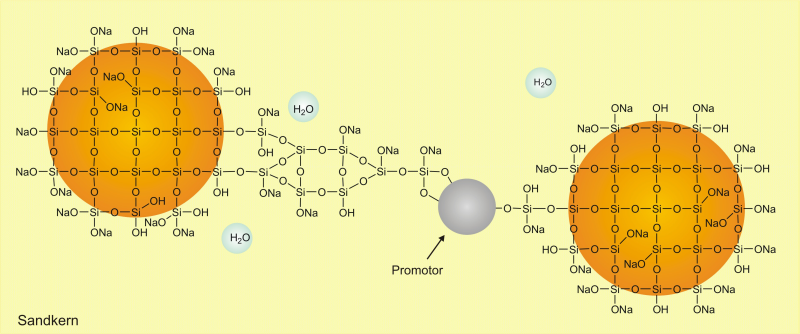 Fig. 2:  Formation of a network through use of the promoter (source: ASK Chemicals)