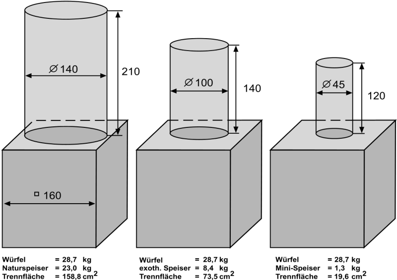 Fig. 1: Comparison of live, exothermic and mini risers (ASK Chemicals Feeding Systems)
