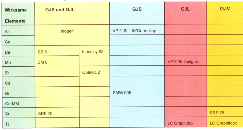 Table 1: Composition of various inoculants (ASK Chemicals Metallurgy)
