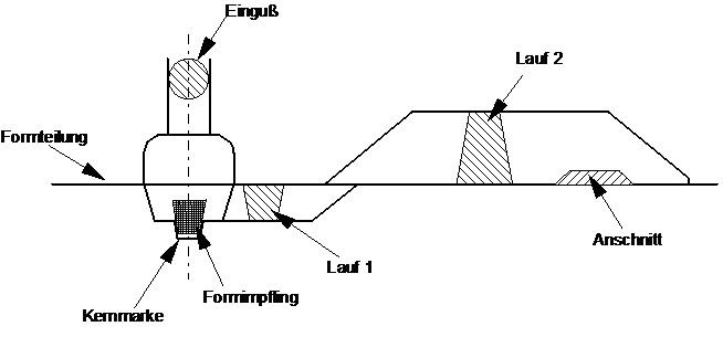 Fig. 3: Downsprue system for mold inoculation  (ASK Chemicals Metallurgy GmbH)