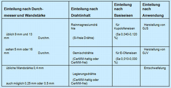 Table 1: Classification of Mg treatment wires (ASK Chemicals Metallurgy GmbH)