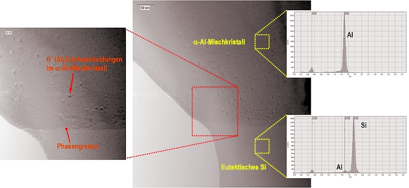 Fig. 13: TEM image (bright field) of a nearly precipitation-free ?-aluminum solid solution and (Al + Si) eutectic upon natural aging, grain boundaries and diffraction structures.