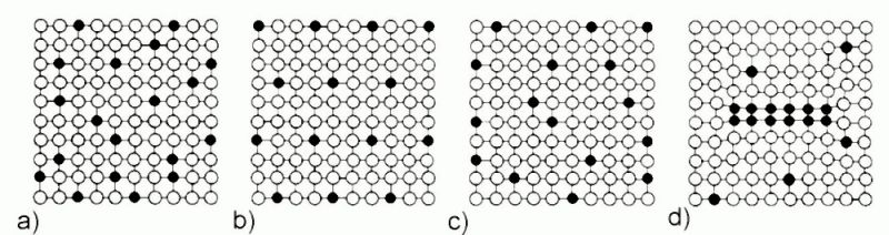 Fig. 1: Possible arrangements of foreign atoms in a substitutional solid solution: a) statistically distributed, b) long-range order, c) short-range order, d) zone formation according to H. J. Bargel and G. Schulze