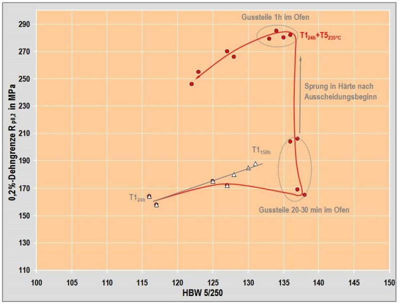 Fig. 12: Alloy variant of Al Si12CuNiMg, Rp0.2 vs. hardness as a function of artificial aging time at 235°C according to H. Rockenschaub, FT&E, courtesy of Georg Fischer Kokillenguss GmbH & Co KG and Robert Bosch GmbH