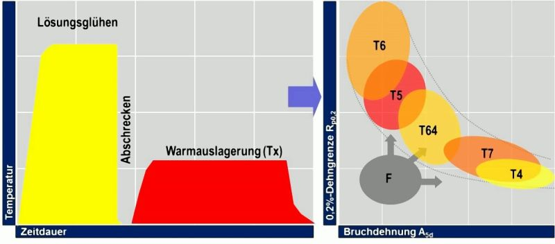 Fig. 2:  Temperature and time curve for classic hardening (T6) and variations of the property profile (special hardening processes T4, T5, T64 and T7) according to H. Rockenschaub, FT&E