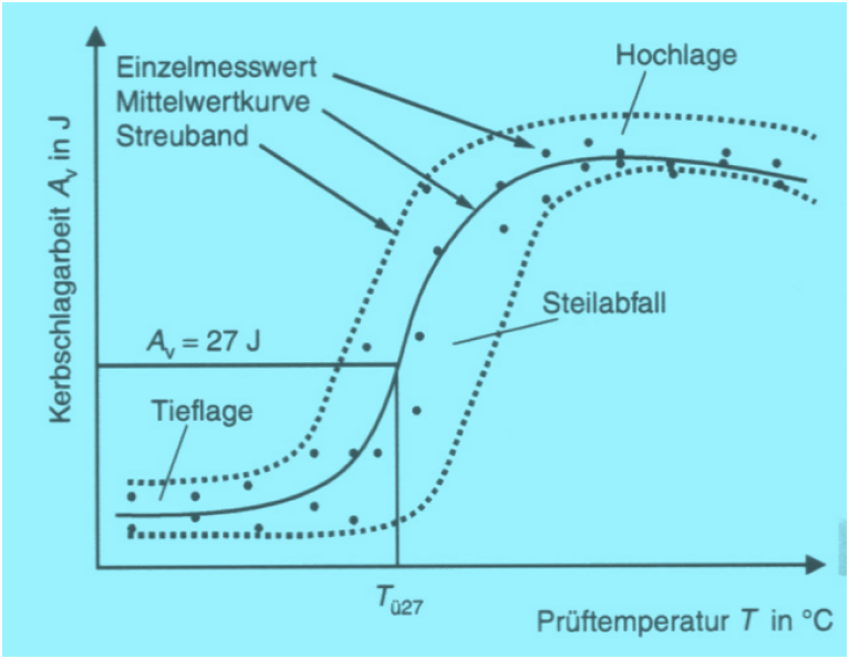 Fig. 1: Ductile-brittle transition temperature (DBTT) curve with pronounced spread in the steep transition section (schematic)