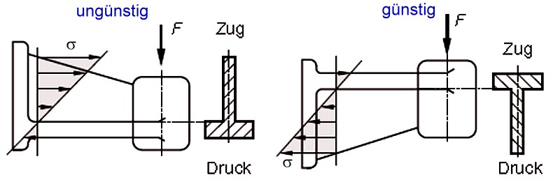 Fig. 1: Wall-mounted support arm, cross sections in the tensionzone should have larger dimensions
