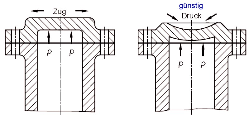 Fig. 2:  Cover of a pressurized vessel, favorable design on the left