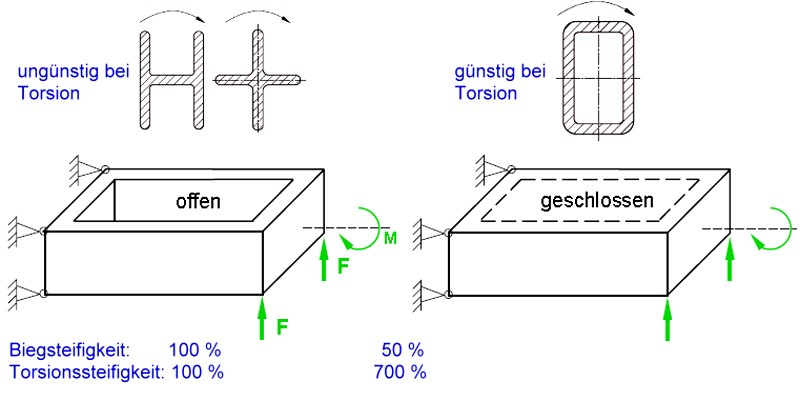 Fig. 5:  Use of closed and hollow sections under torsional stresses