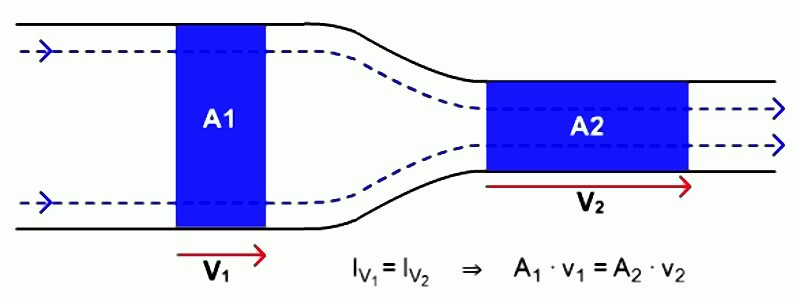 Fig. 1: Continuity equation: flow volume in a pipe with variable cross section