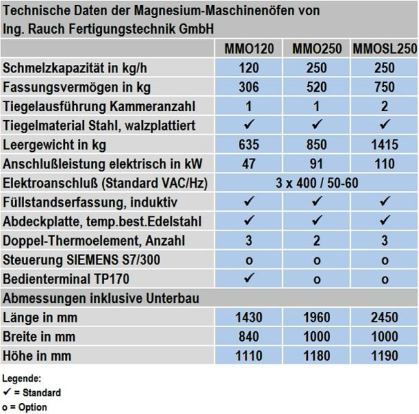 Table 1: Technical data of single- and double-chamber magnesium machine furnaces from Ing. Rauch Fertigungstechhnik GmbH (subject to change without notice)