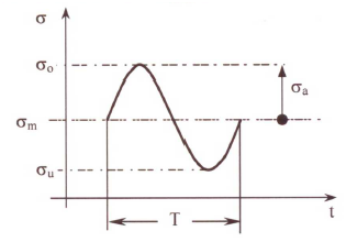 Fig. 2: Characteristic values of a cycle δo = upper stress level δu = lower stress level δm = average stress level δa = stress amplitude
