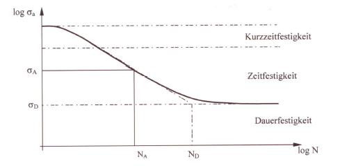 Fig. 1: Double-logarithmic Wöhler curve