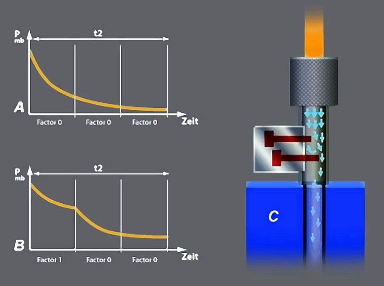 Fig. 10: Vacuum control, examples: A. without control, B. with control, C. Vacuum release valve, source: Fondarex SA