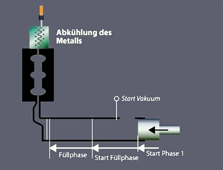 Fig. 11: Chill venting system, source: Fondarex SA