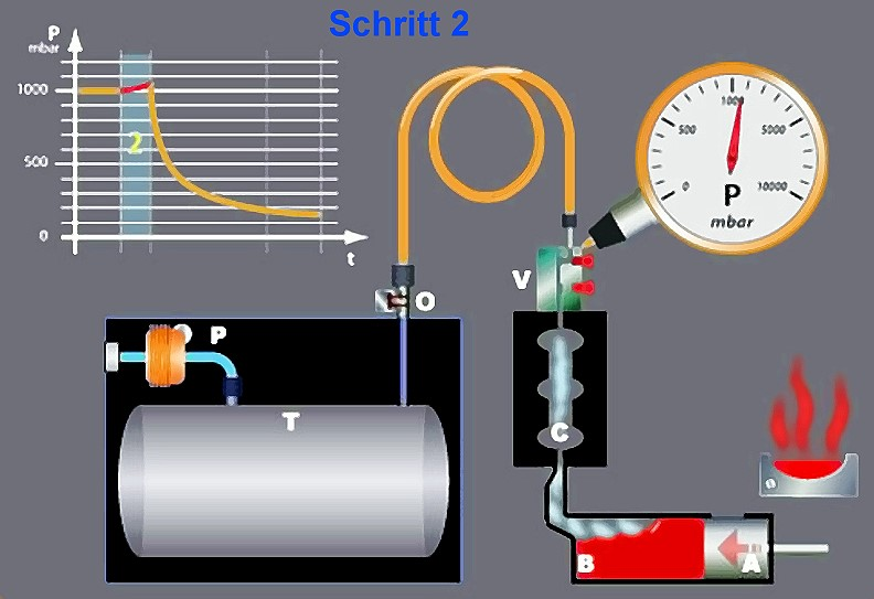 Fig. 4: Step 2, the plunger moves forward, start of the vacuum delay timer, source: Fondarex SA