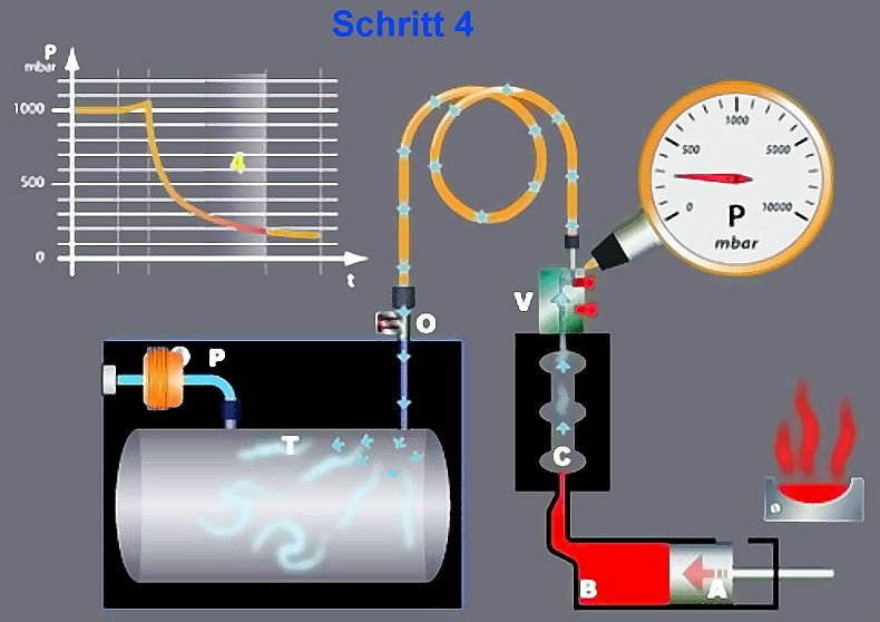 Fig. 6:  Step 4, melt at the gate, vacuum is generated, vacuum valve in standby mode, source: Fondarex SA