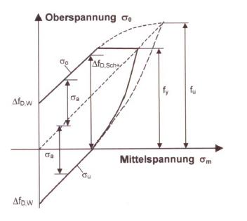 Fig. 1: Endurance strength diagram according to Smith