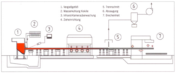 Fig. 2:  Schematic illustration of a horizontal continuous casting plant (source: ACO Eurobar GmbH, Kaiserslautern)