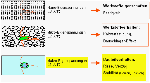 Fig. 1: Classification of internal stresses by their range of activity and effects (source: Mat-Tec AG, Winterthur, Switzerland)